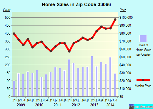 Zip code 33066 (Pompano Beach, FL) real estate house value trends