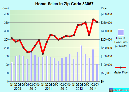 Zip code 33067 (Parkland, Florida) real estate house value trends
