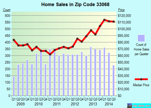 Zip code 33068 (Pompano Beach, FL) real estate house value trends