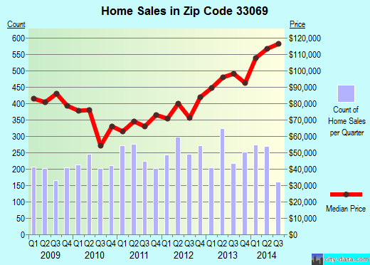 Zip code 33069 (Pompano Beach, FL) real estate house value trends