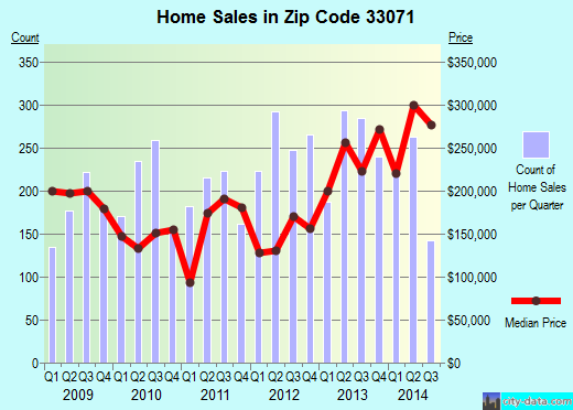 Zip code 33071 (Coral Springs, Florida) real estate house value trends