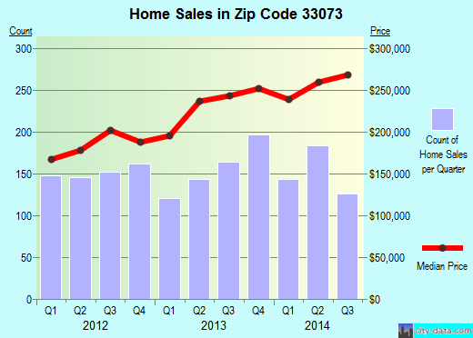 Zip code 33073 (Pompano Beach, FL) real estate house value trends