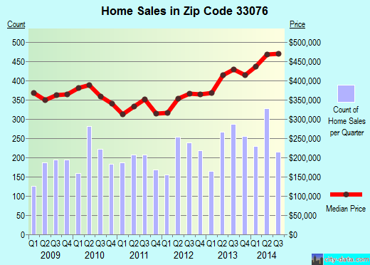 Zip code 33076 (Pompano Beach, FL) real estate house value trends