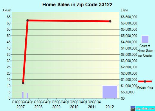 Zip code 33122 (DORAL, Florida) real estate house value trends