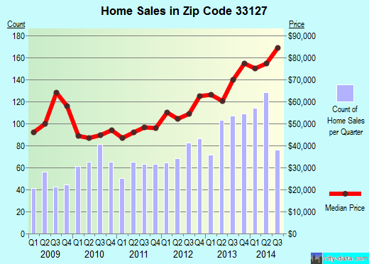 Zip code 33127 (Miami, Florida) real estate house value trends