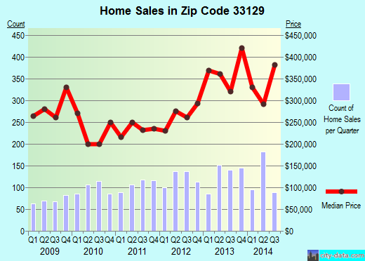 Zip code 33129 (Miami, Florida) real estate house value trends