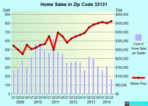 Zip code 33131 (MIAMI, Florida) real estate house value trends