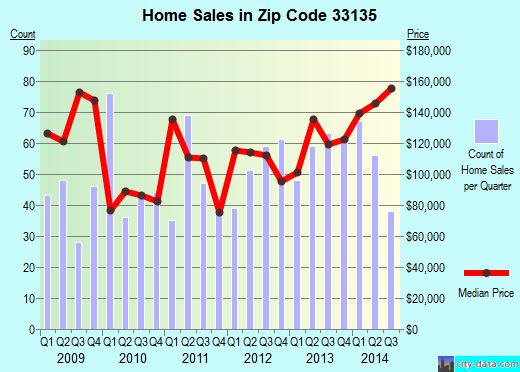 Zip code 33135 (Miami, Florida) real estate house value trends