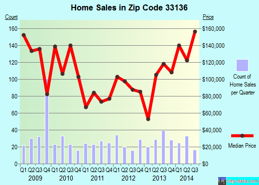 Zip code 33136 (Miami, Florida) real estate house value trends
