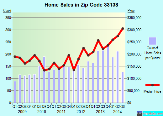 Zip code 33138 (Miami, Florida) real estate house value trends