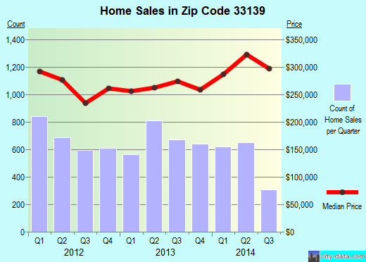 Zip code 33139 (Miami Beach, Florida) real estate house value trends