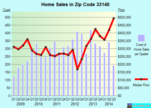 Zip code 33140 (MIAMI BEACH, Florida) real estate house value trends