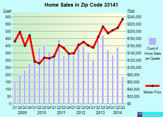 Zip code 33141 (Miami Beach, Florida) real estate house value trends