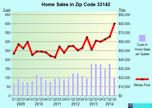 Zip code 33142 (Miami, Florida) real estate house value trends