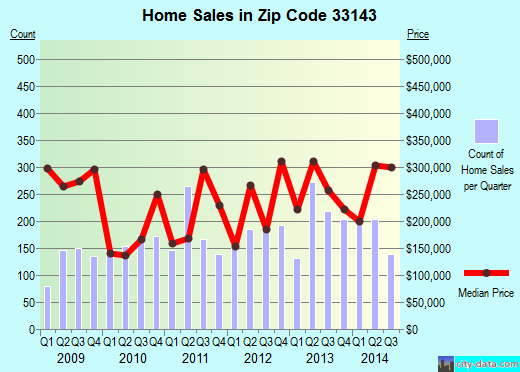 Zip code 33143 (Glenvar Heights, Florida) real estate house value trends