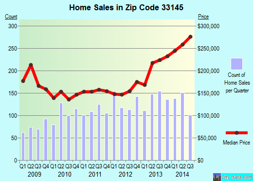 Zip code 33145 (Miami, Florida) real estate house value trends