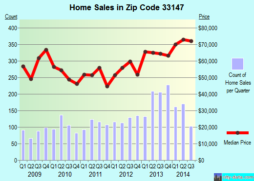 Zip code 33147 (West Little River, Florida) real estate house value trends