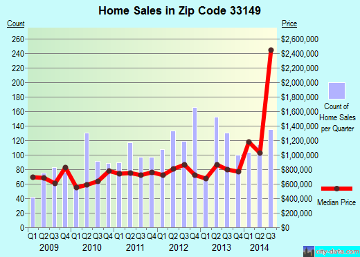 Zip code 33149 (Miami, Florida) real estate house value trends