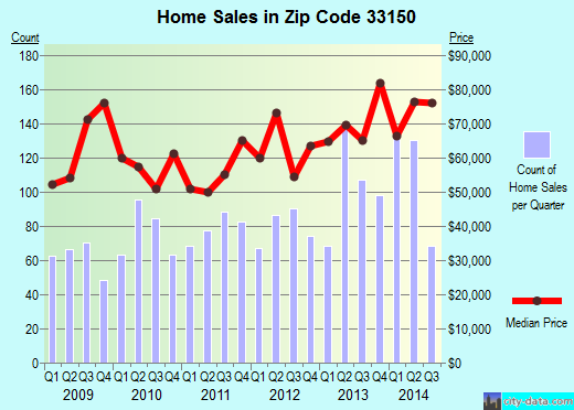 Zip code 33150 (Miami, Florida) real estate house value trends