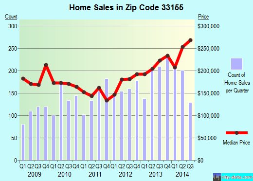Zip code 33155 (Coral Terrace, Florida) real estate house value trends