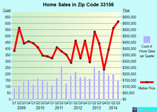 Zip code 33156 (Pinecrest, Florida) real estate house value trends