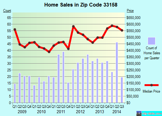 Zip code 33158 (Palmetto Bay, Florida) real estate house value trends