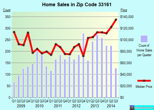 Zip code 33161 (North Miami, Florida) real estate house value trends