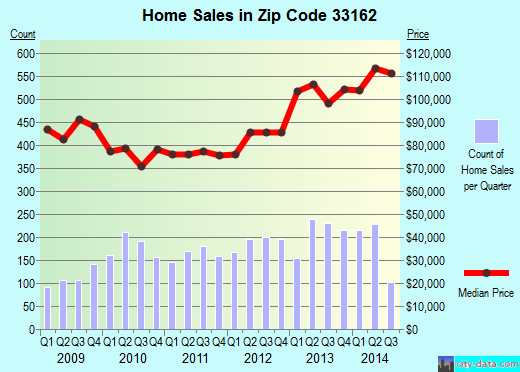 Zip code 33162 (North Miami Beach, Florida) real estate house value trends