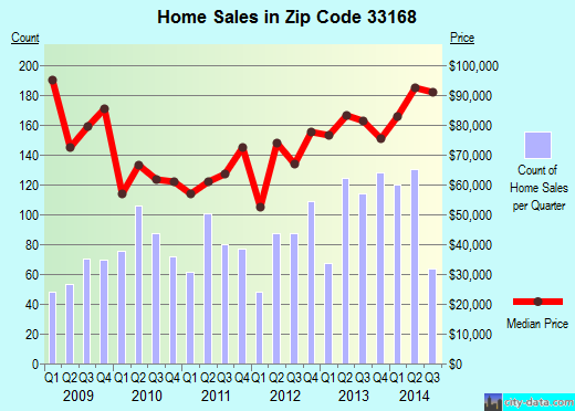 Zip code 33168 (North Miami, Florida) real estate house value trends