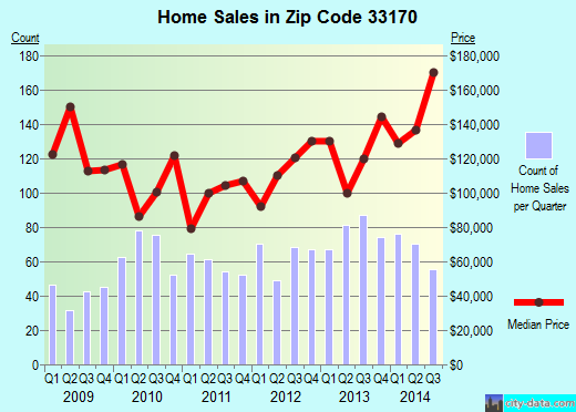 Zip code 33170 (MIAMI, Florida) real estate house value trends
