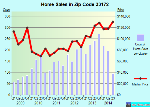 Zip code 33172 (MIAMI, Florida) real estate house value trends