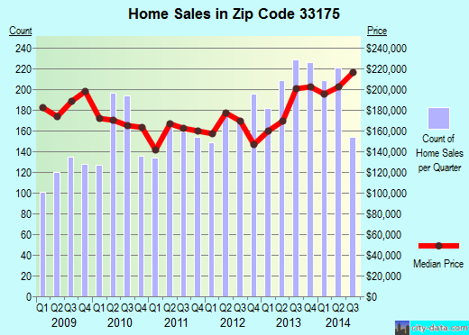 Zip code 33175 (Tamiami, Florida) real estate house value trends