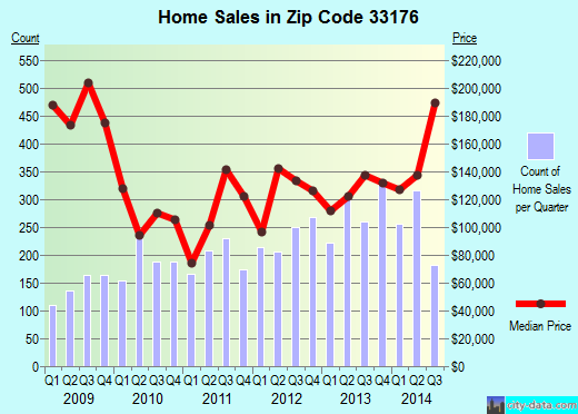 Zip code 33176 (Kendall, Florida) real estate house value trends
