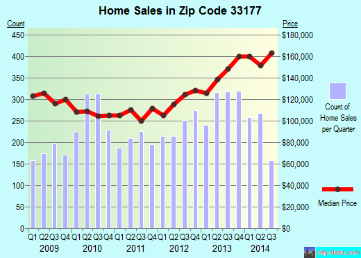 Zip code 33177 (South Miami Heights, Florida) real estate house value trends