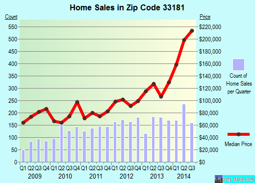 Zip code 33181 (North Miami, Florida) real estate house value trends