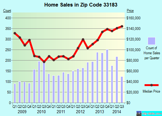 Zip code 33183 (Kendale Lakes, Florida) real estate house value trends