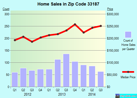 Zip code 33187 (Richmond West, Florida) real estate house value trends