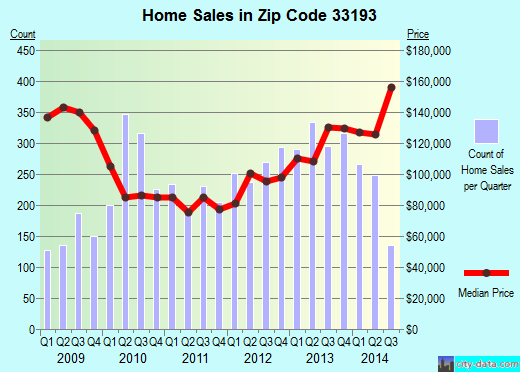 Zip code 33193 (Kendall West, Florida) real estate house value trends
