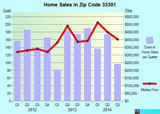 Zip code 33301 (Fort Lauderdale, Florida) real estate house value trends
