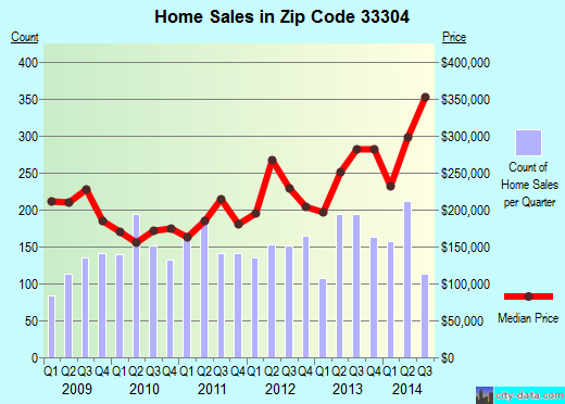 Zip code 33304 (Fort Lauderdale, Florida) real estate house value trends