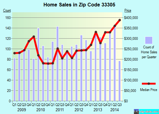 Zip code 33305 (Fort Lauderdale, FL) real estate house value trends