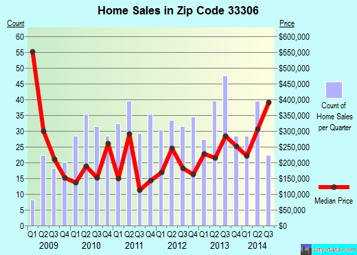 Zip code 33306 (Fort Lauderdale, Florida) real estate house value trends