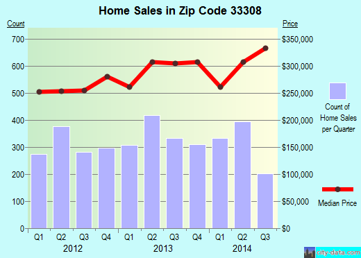 Zip code 33308 (Fort Lauderdale, FL) real estate house value trends