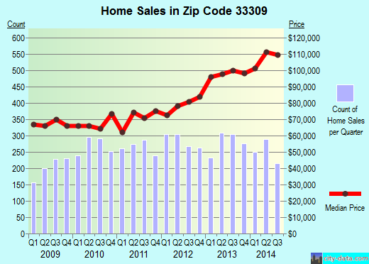Zip code 33309 (Fort Lauderdale, Florida) real estate house value trends