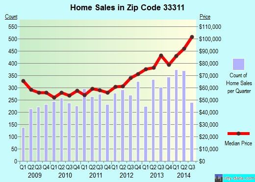 Zip code 33311 (Fort Lauderdale, Florida) real estate house value trends