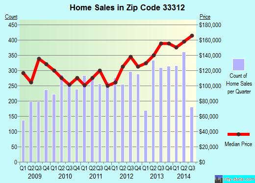 Zip code 33312 (Fort Lauderdale, FL) real estate house value trends