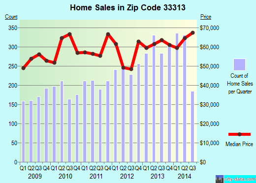 Zip code 33313 (Fort Lauderdale, FL) real estate house value trends