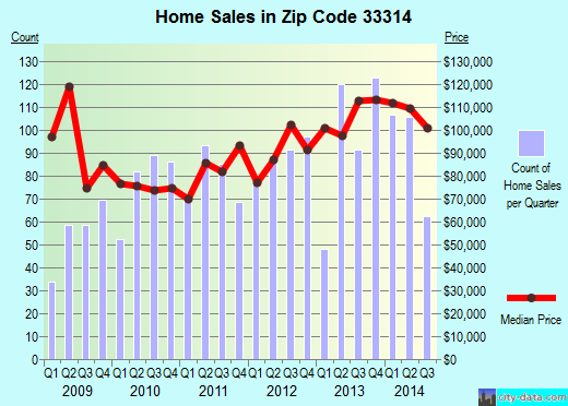Zip code 33314 (Davie, Florida) real estate house value trends