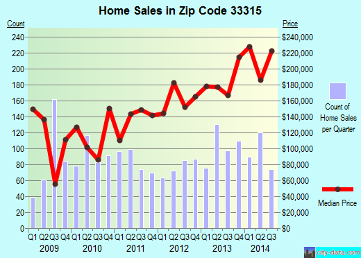 Zip code 33315 (Fort Lauderdale, FL) real estate house value trends
