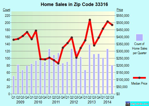 Zip code 33316 (Fort Lauderdale, Florida) real estate house value trends